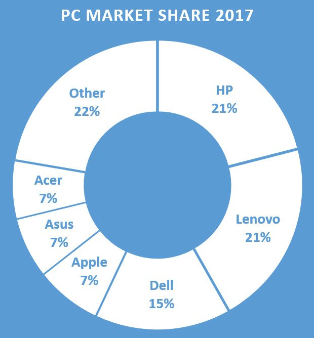 2018 pc market share